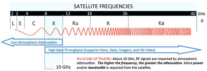 Ever wonder why so many critical, lifesaving radar ...